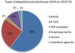 Types d'adaptations produites par AIMS en 2018 (%). {Illustration} Braille: 60% E-Text: 25% PDF accessible: 2% Graphique tactile: 10% Sonore: 2% Caractères agrandis: 1% {/Illustration}