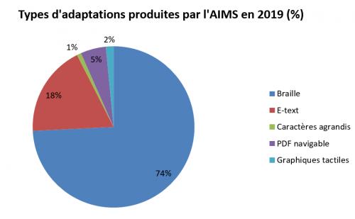 Types d'adaptations produites par AIMS en 2019 (%)